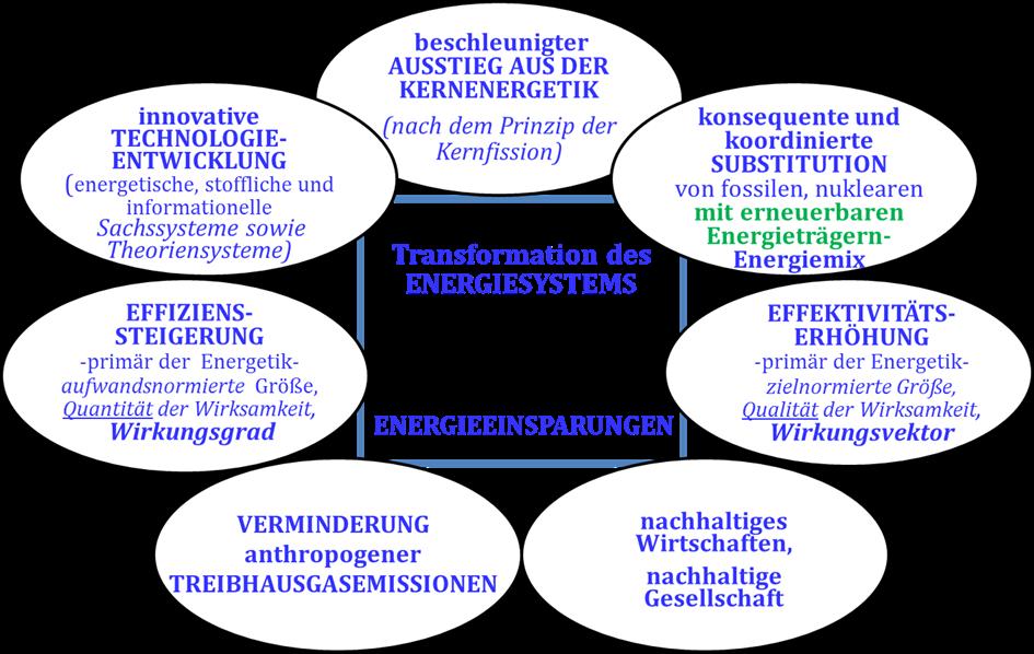 Ziele, Mittel und Teilprozesse des hoch komplexen Transformationsprozesses 'Energiewende' (L.-G. Fleischer, eigene Darstellung)